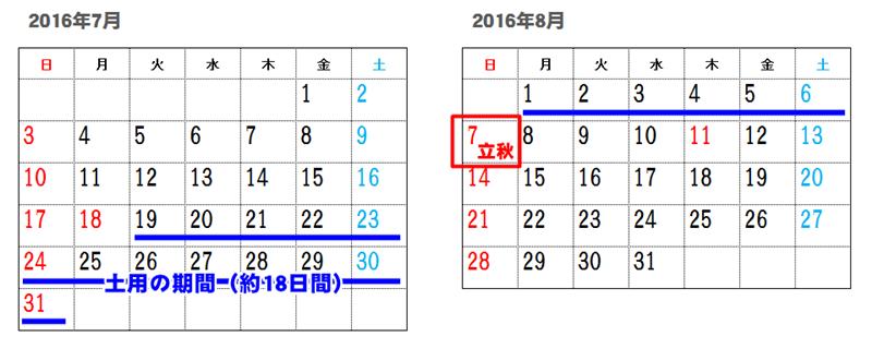 土用20164