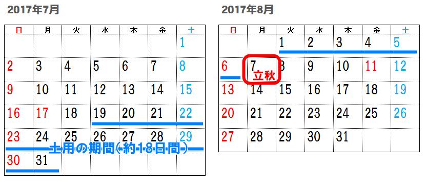 2017年土用の日