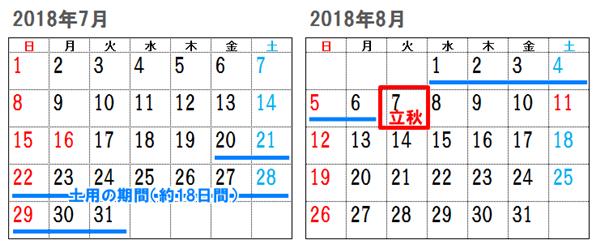 2018夏土用