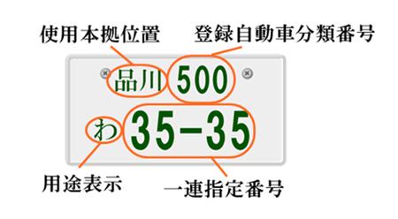 ナンバープレートの数字や意味