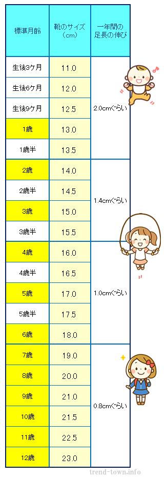 子供の靴のサイズの表。目安