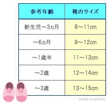 子供靴サイズ表(新生児~3歳)