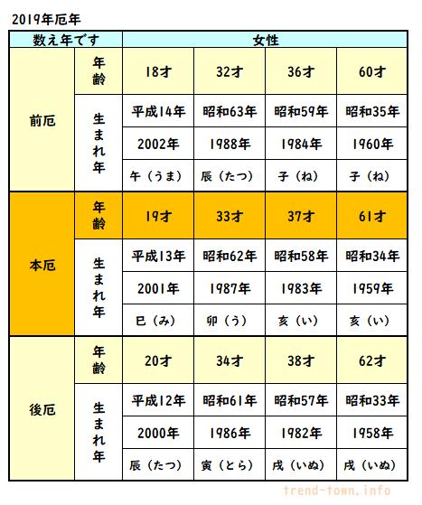 2019年厄年・厄払い女性の表
