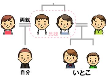 いとこ漢字使い分け15