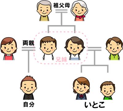 「いとこ」漢字2