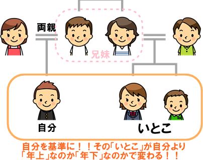 「いとこ」漢字3
