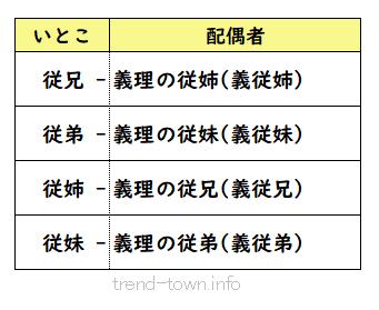 いとこ漢字4